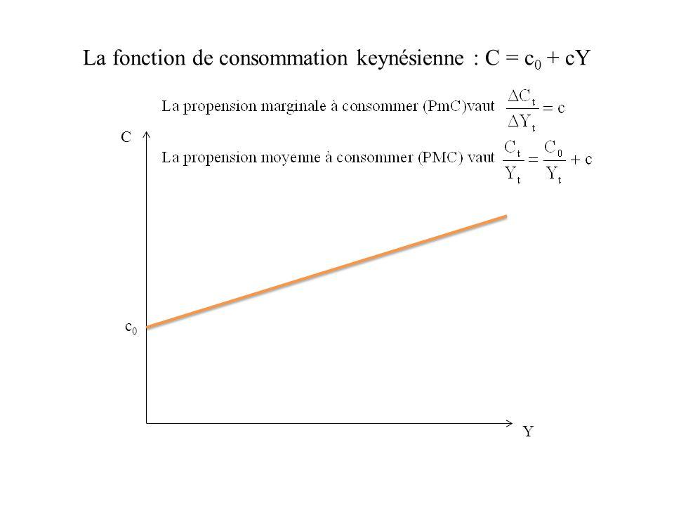 La fonction de consommation keynésienne : C = c 0 + cY C c 0 Y Cette fonction est vérifiée : -à partir de données individuelles transversales.