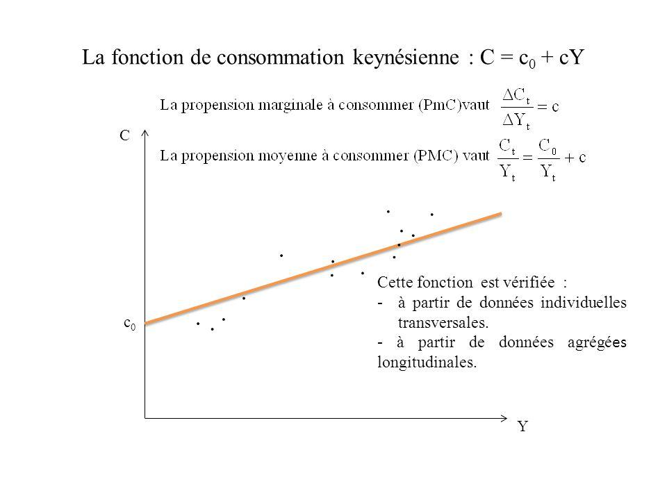 La fonction de consommation keynésienne nest pas vérifiée à long terme sur données agrégées C Y La fonction de consommation estimée par S.