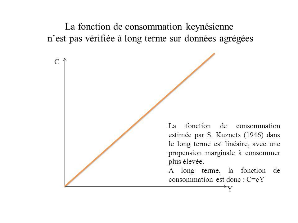 Fonctions de consommation de court terme et de long terme C CT (années 1940) CT (années 1930) CT (années 1880) Y