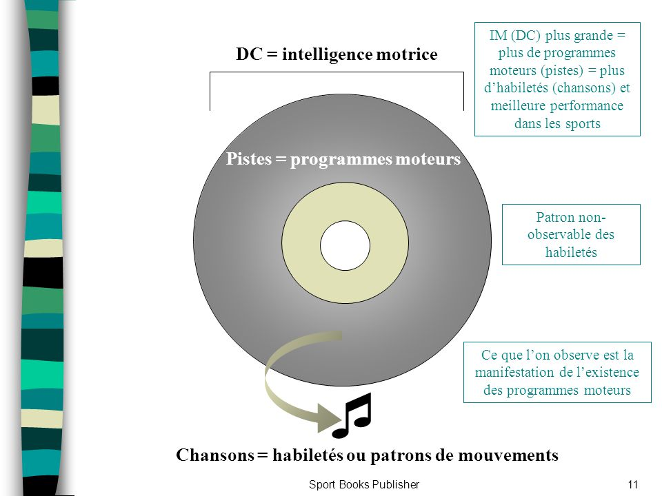 Sport Books Publisher11 DC = intelligence motrice IM (DC) plus grande = plus de programmes moteurs (pistes) = plus dhabiletés (chansons) et meilleure