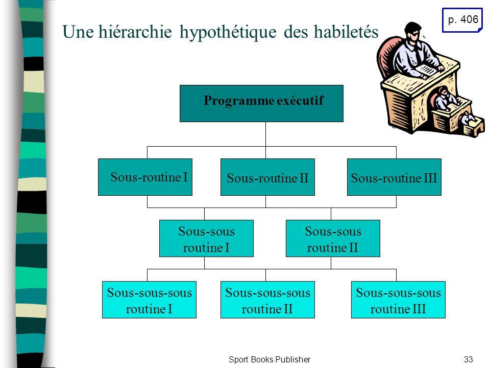 Sport Books Publisher33 Une hiérarchie hypothétique des habiletés Programme exécutif Sous-routine I Sous-sous routine II Sous-sous routine I Sous-sous