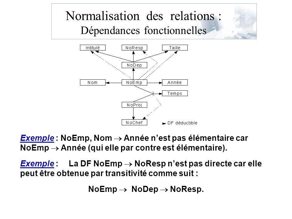 Normalisation des relations : Dépendances fonctionnelles Exemple : NoEmp, Nom Année nest pas élémentaire car NoEmp Année (qui elle par contre est élém