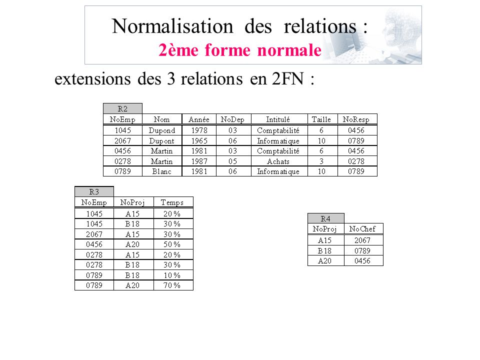 Normalisation des relations : 2ème forme normale extensions des 3 relations en 2FN :