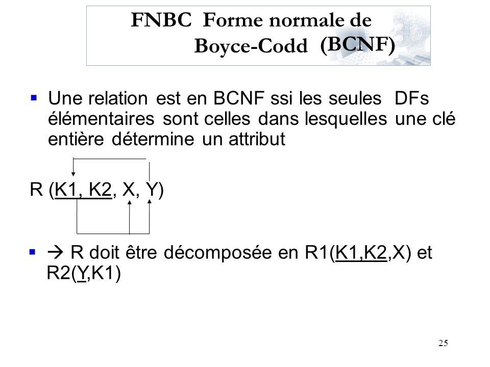 25 FNBC Forme normale de Boyce-Codd Une relation est en BCNF ssi les seules DFs élémentaires sont celles dans lesquelles une clé entière détermine un