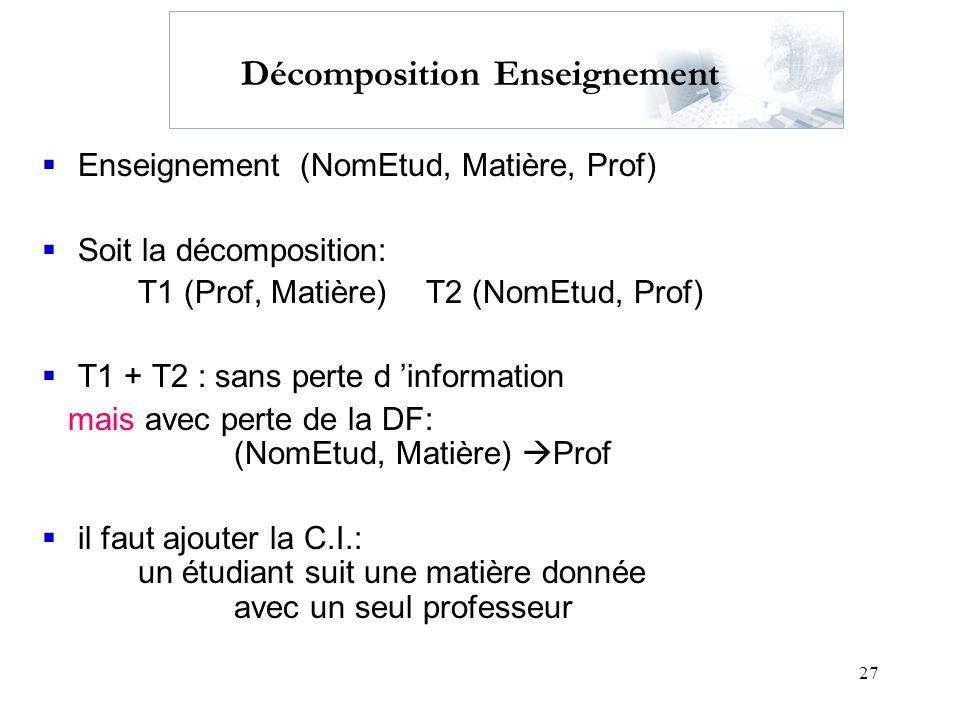 27 Décomposition Enseignement Enseignement (NomEtud, Matière, Prof) Soit la décomposition: T1 (Prof, Matière)T2 (NomEtud, Prof) T1 + T2 : sans perte d