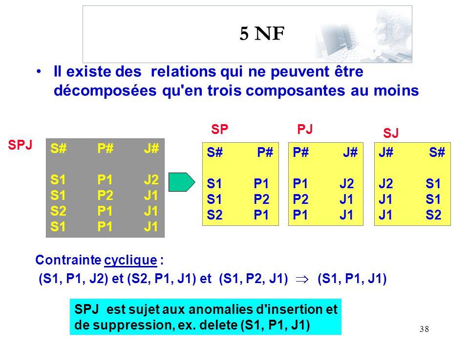 38 5 NF Il existe des relations qui ne peuvent être décomposées qu'en trois composantes au moins S#P#J# S1P1J2 S1P2J1 S2P1J1 S1P1J1 SPJ S# P# S1P1 S1P