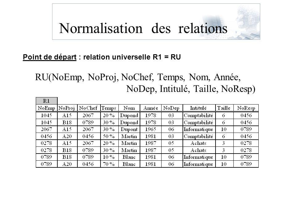 Normalisation des relations RU(NoEmp, NoProj, NoChef, Temps, Nom, Année, NoDep, Intitulé, Taille, NoResp) Point de départ : relation universelle R1 =