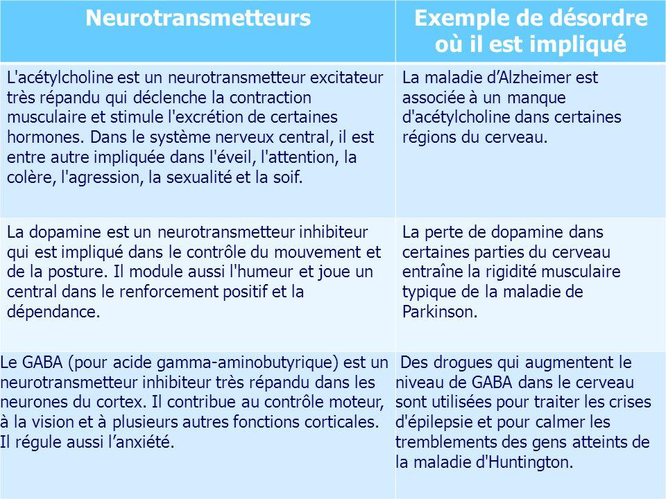 NeurotransmetteursExemple de désordre où il est impliqué L'acétylcholine est un neurotransmetteur excitateur très répandu qui déclenche la contraction