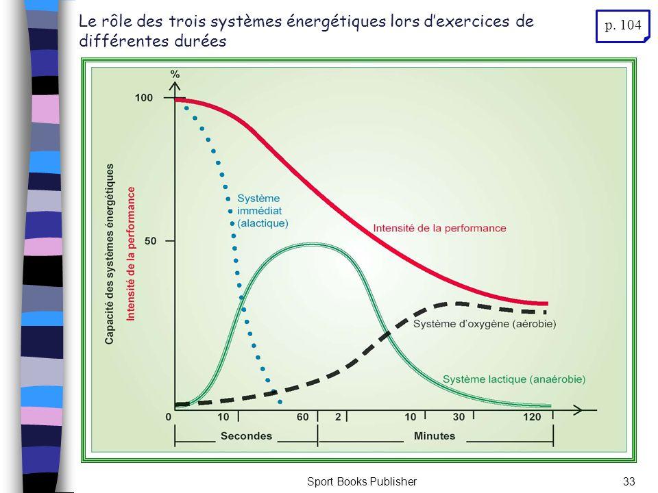 Sport Books Publisher33 Le rôle des trois systèmes énergétiques lors dexercices de différentes durées p. 104