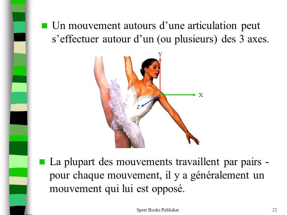 Sport Books Publisher21 Un mouvement autours dune articulation peut seffectuer autour dun (ou plusieurs) des 3 axes. La plupart des mouvements travail
