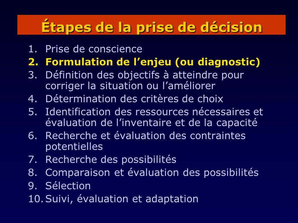1.Prise de conscience 2.Formulation de lenjeu (ou diagnostic) 3.Définition des objectifs à atteindre pour corriger la situation ou laméliorer 4.Déterm