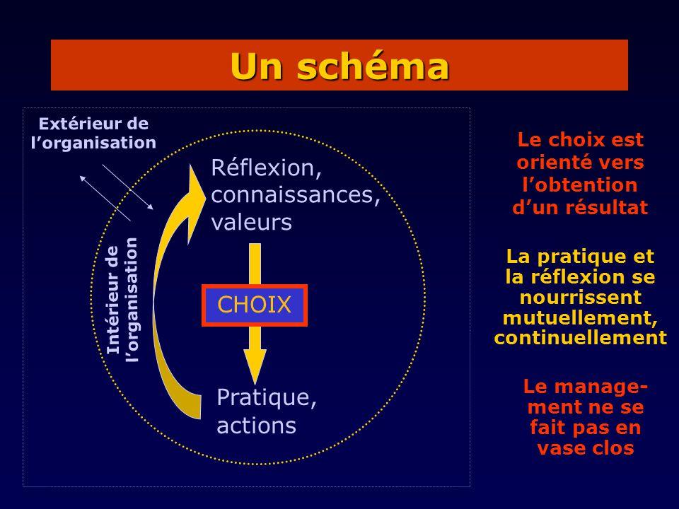 Un schéma Le choix est orienté vers lobtention dun résultat Pratique, actions CHOIX La pratique et la réflexion se nourrissent mutuellement, continuel