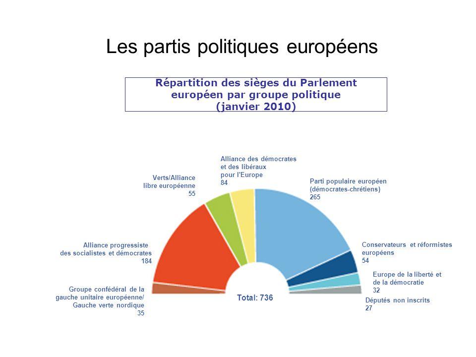 Les partis politiques européens Répartition des sièges du Parlement européen par groupe politique (janvier 2010) Groupe confédéral de la gauche unitai