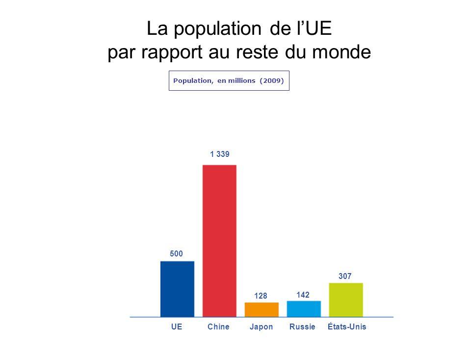 La population de lUE par rapport au reste du monde Population, en millions (2009) 500 1 339 128 142 307 UEChineJaponRussieÉtats-Unis