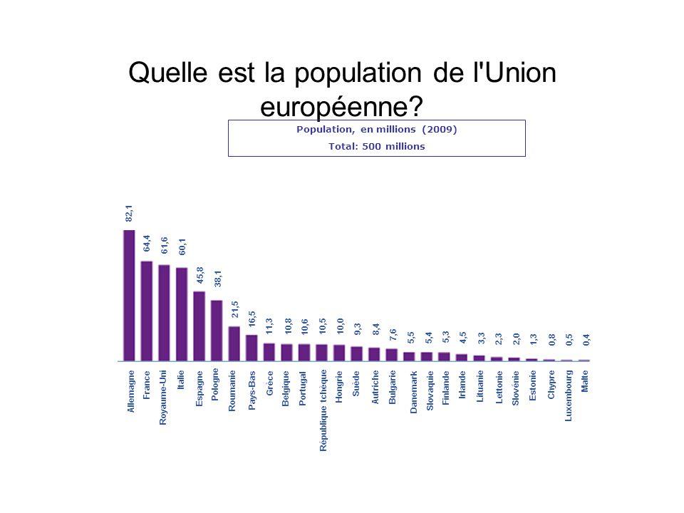 Quelle est la population de l'Union européenne? Population, en millions (2009) Total: 500 millions 82,1 64,4 61,6 60,1 45,8 38,1 21,5 16,5 11,3 10,6 1
