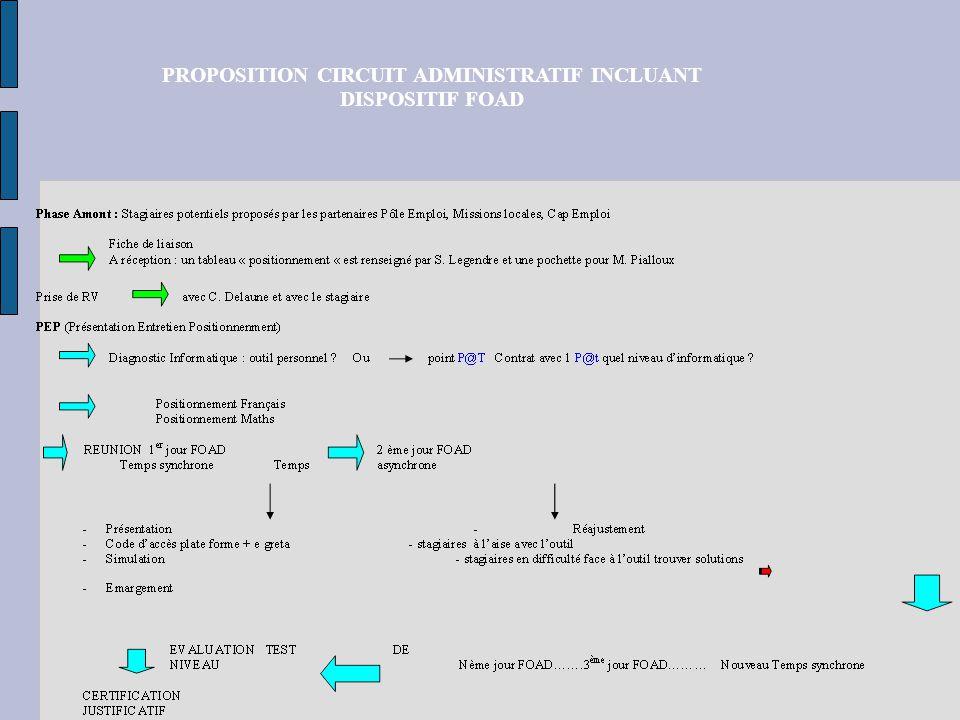 AGORA ACADEMIQUE PROPOSITION CIRCUIT ADMINISTRATIF INCLUANT DISPOSITIF FOAD