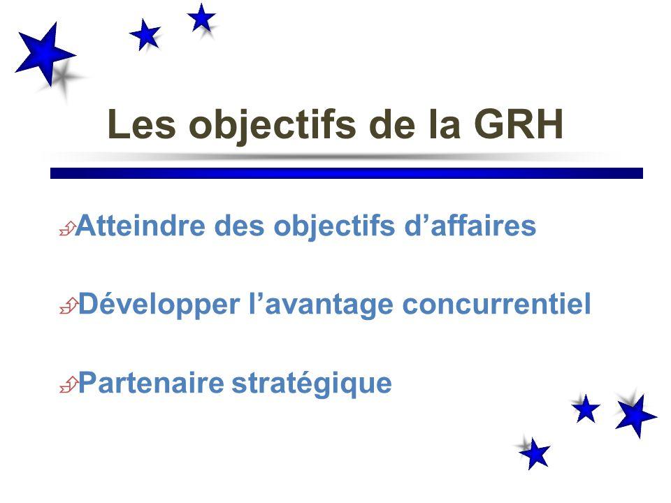 Les objectifs de la GRH Atteindre des objectifs daffaires Développer lavantage concurrentiel Partenaire stratégique