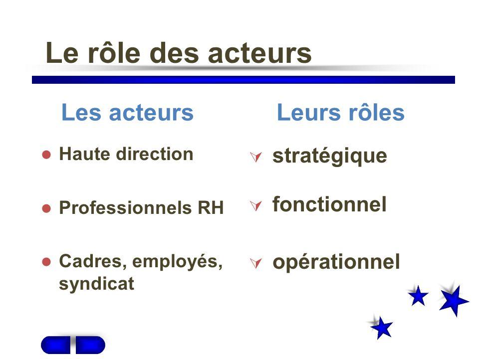Le rôle des acteurs internes Haute direction Professionnels RH Cadres, employés, syndicat stratégique fonctionnel opérationnel Les acteursLeurs rôles