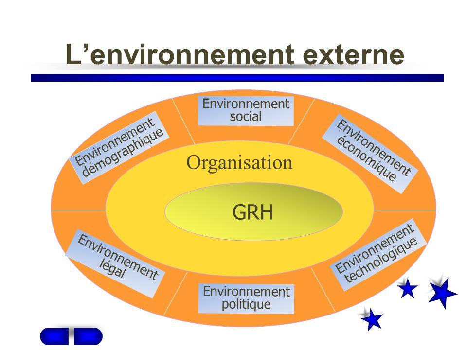 GRH et la stratégie Interdépendantes Cohérentes entre elles Alignées avec la stratégie de lorganisation Contribuent à réaliser la stratégie Les activités de GRH :