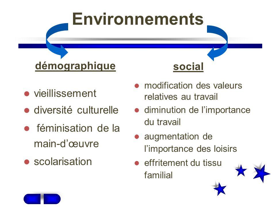 Lenvironnement externe Organisation GRH Environnement démographique Environnement social Environnement politique Environnement technologique Environnement économique Environnement légal