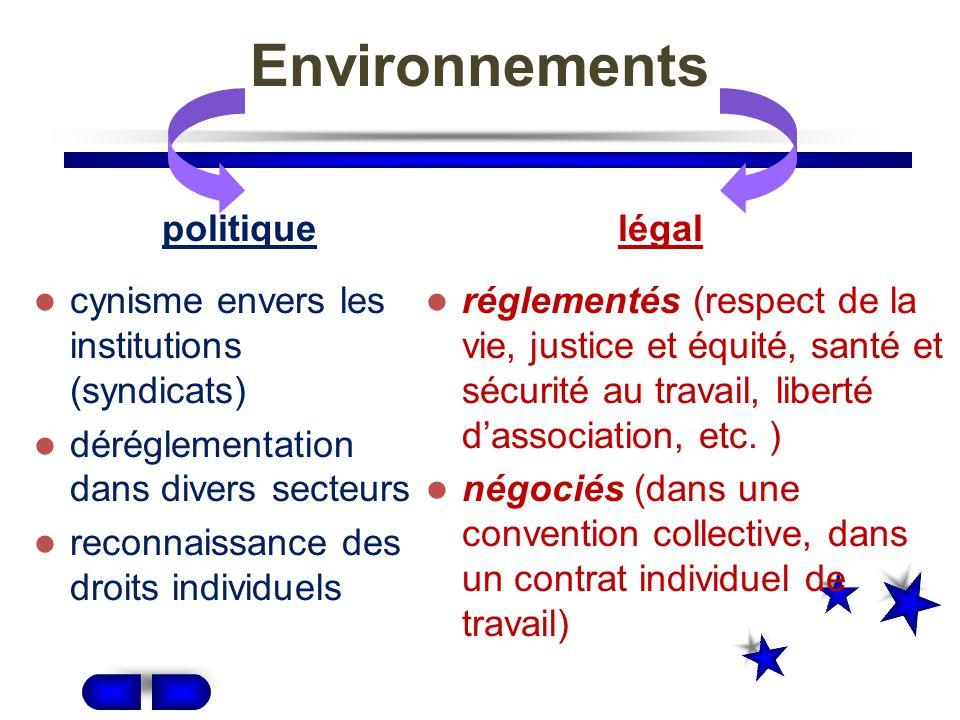 Environnements cynisme envers les institutions (syndicats) déréglementation dans divers secteurs reconnaissance des droits individuels réglementés (respect de la vie, justice et équité, santé et sécurité au travail, liberté dassociation, etc.