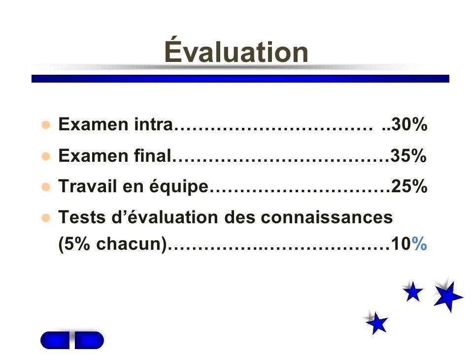 Évaluation Examen intra……………………………..30% Examen final………………………………35% Travail en équipe…………………………25% Tests dévaluation des connaissances (5% chacun)…………….…………………10%
