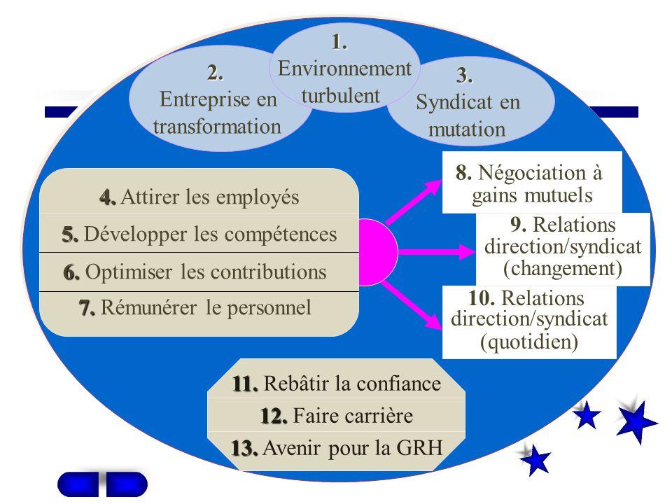 Plan général du cours PARTIE I : La GRH dans un environnement environnement en mutation PARTIE II : pratiques Les pratiques de GRH PARTIE IV : défis Les nouveaux défis de la GRH relations PARTIE III : Les relations employeurs/employés
