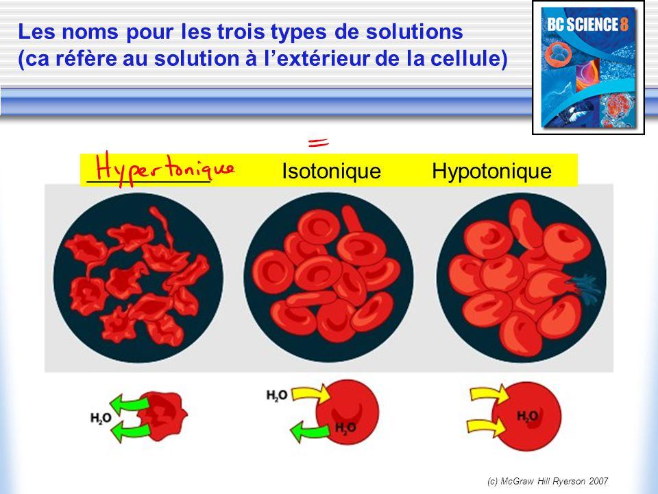 Les noms pour les trois types de solutions (ca réfère au solution à lextérieur de la cellule) (c) McGraw Hill Ryerson 2007 __________ Isotonique Hypot