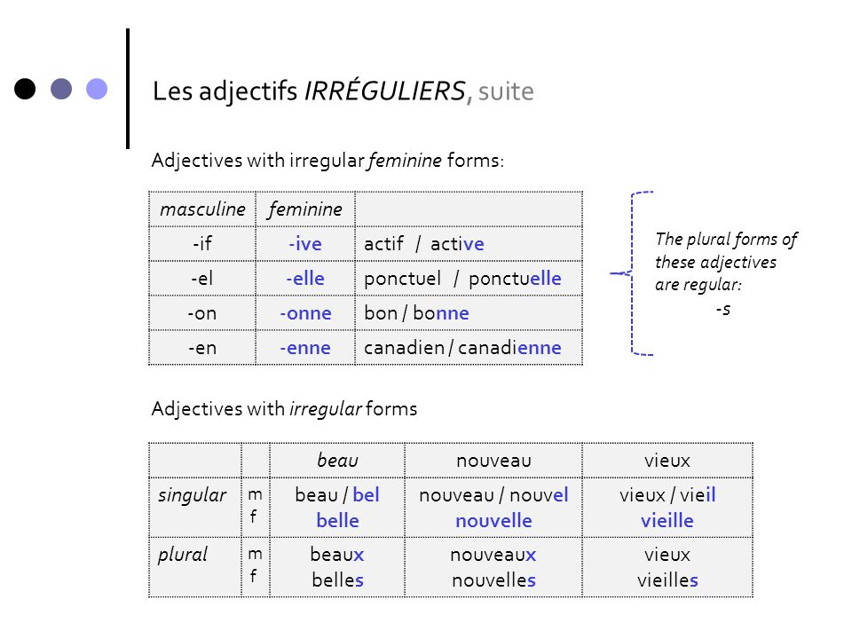 Les adjectifs : POSITION Most adjectives come AFTER the noun they modify.
