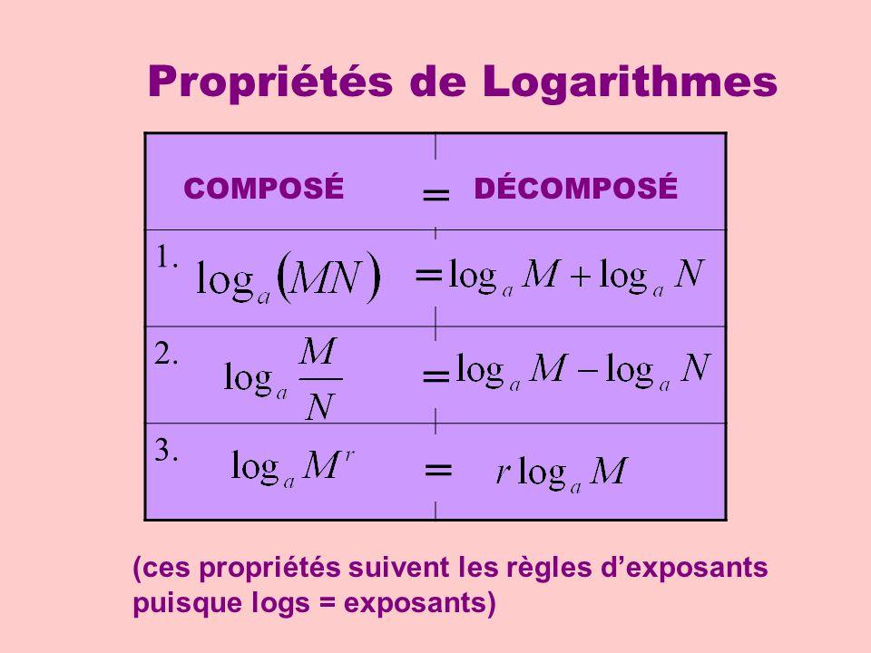 1. 2. 3. COMPOSÉDÉCOMPOSÉ Propriétés de Logarithmes = = = = (ces propriétés suivent les règles dexposants puisque logs = exposants)