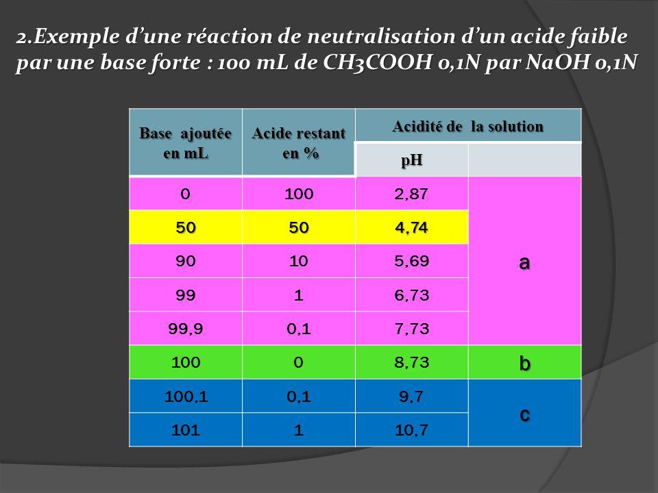 2.Exemple dune réaction de neutralisation dun acide faible par une base forte : 100 mL de CH3COOH 0,1N par NaOH 0,1N Base ajoutée en mL Acide restant
