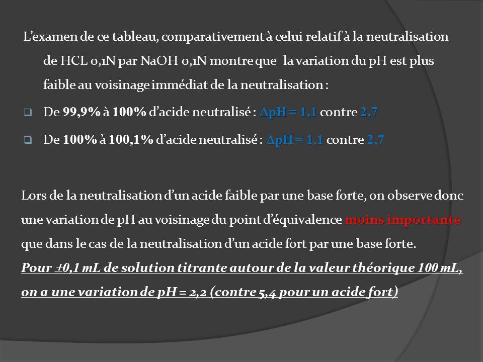 Lexamen de ce tableau, comparativement à celui relatif à la neutralisation de HCL 0,1N par NaOH 0,1N montre que la variation du pH est plus faible au