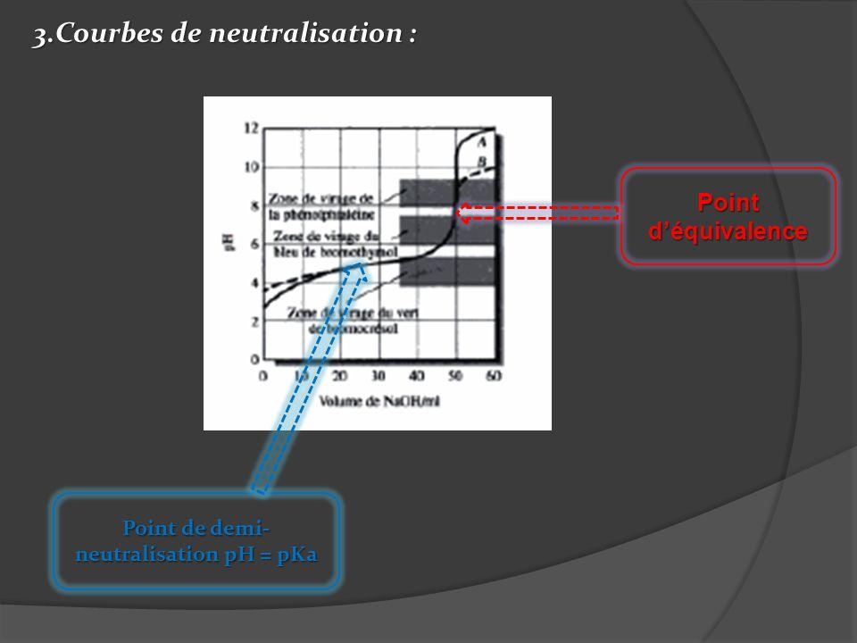 3.Courbes de neutralisation : Point de demi- neutralisation pH = pKa Point déquivalence