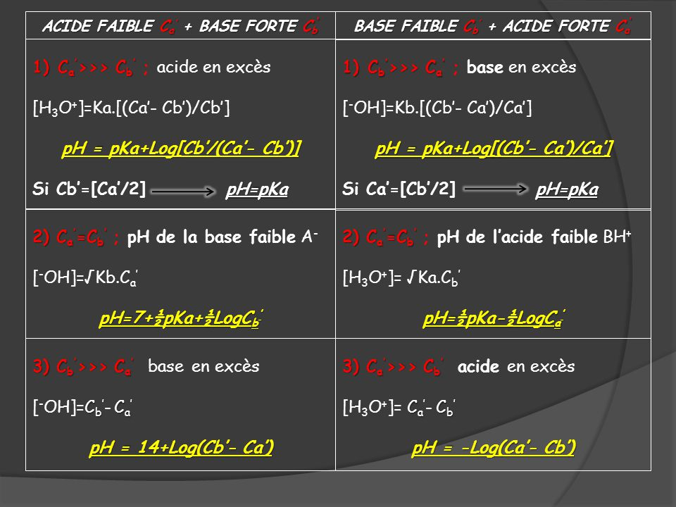 ACIDE FAIBLE C a + BASE FORTE C b ACIDE FAIBLE C a + BASE FORTE C b 1)C a >>> C b 1)C a >>> C b ; acide en excès [H 3 O + ]=Ka.[(Ca- Cb)/Cb] pH = pKa+