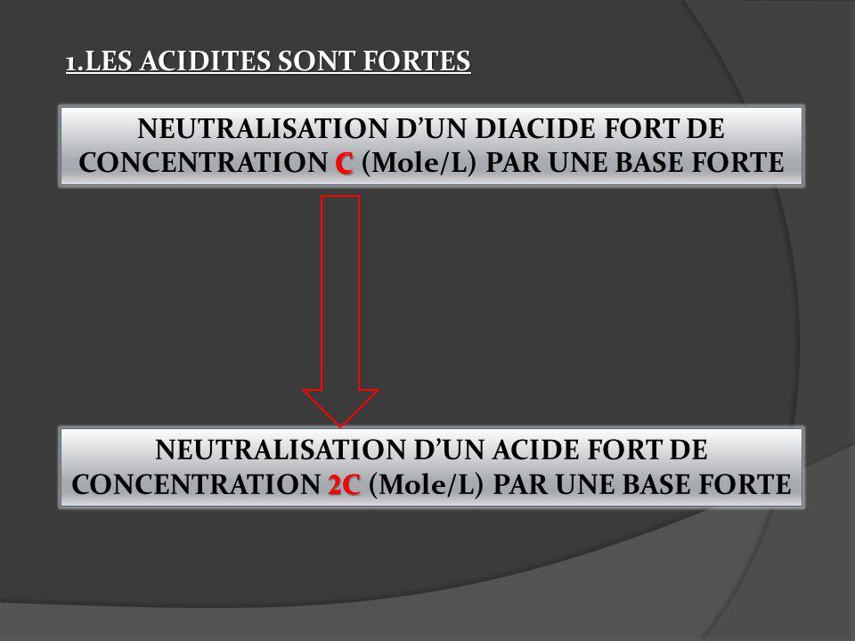 1.LES ACIDITES SONT FORTES NEUTRALISATION DUN DIACIDE FORT DE CONCENTRATION C (Mole/L) PAR UNE BASE FORTE NEUTRALISATION DUN ACIDE FORT DE CONCENTRATI