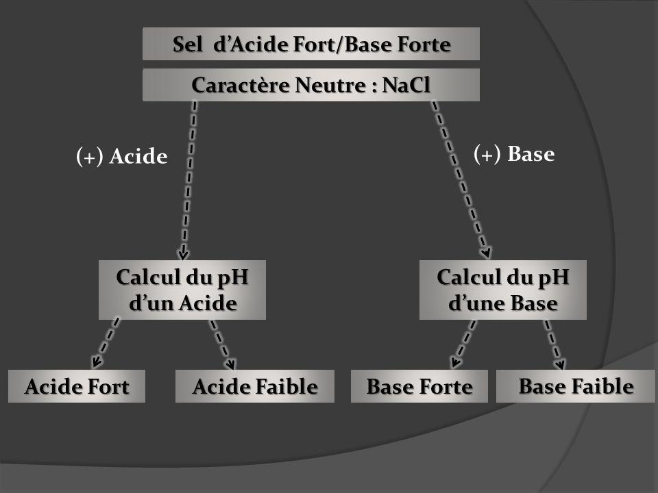 Sel dAcide Fort/Base Forte Caractère Neutre : NaCl (+) Acide (+) Base Acide Fort Calcul du pH dun Acide Calcul du pH dune Base Acide Faible Base Faibl