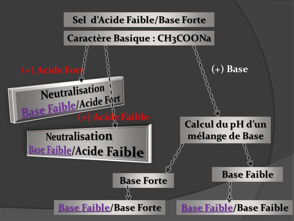 Sel dAcide Faible/Base Forte Caractère Basique : CH3COONa (+) Acide Fort (+) Base Calcul du pH dun mélange de Base Base Faible Base Forte Base Faible/