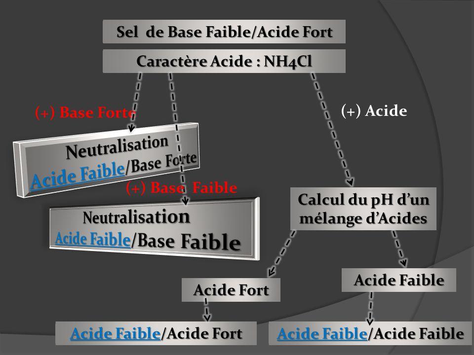 Sel de Base Faible/Acide Fort Caractère Acide : NH4Cl (+) Base Forte (+) Acide Calcul du pH dun mélange dAcides Acide Faible Acide Fort Acide Faible/A