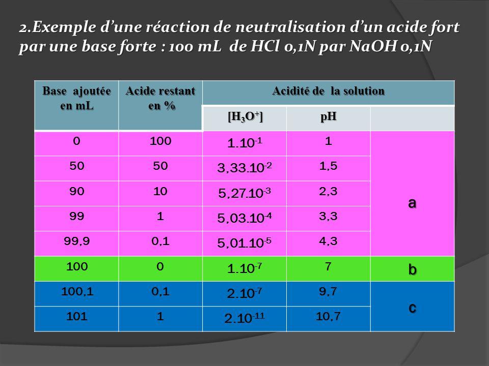 2.Exemple dune réaction de neutralisation dun acide fort par une base forte : 100 mL de HCl 0,1N par NaOH 0,1N Base ajoutée en mL Acide restant en % e