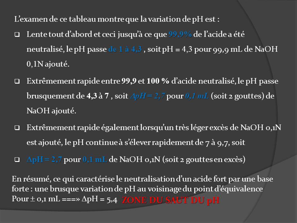 3.Courbes de neutralisation : 1 2 Zone du saut du pH