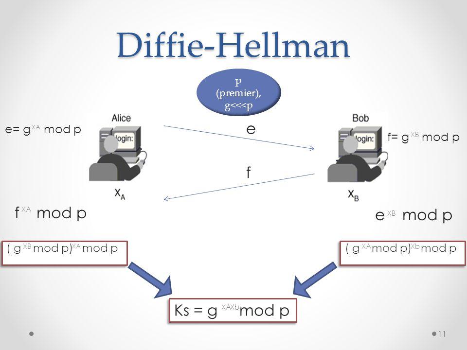 Diffie-Hellman f mod p e e= g mod p XA f= g mod p XB f XA e mod p XB ( g mod p) mod p XB XA ( g mod p) mod p XAXb Ks = g mod p XAXb p (premier), g<<<p