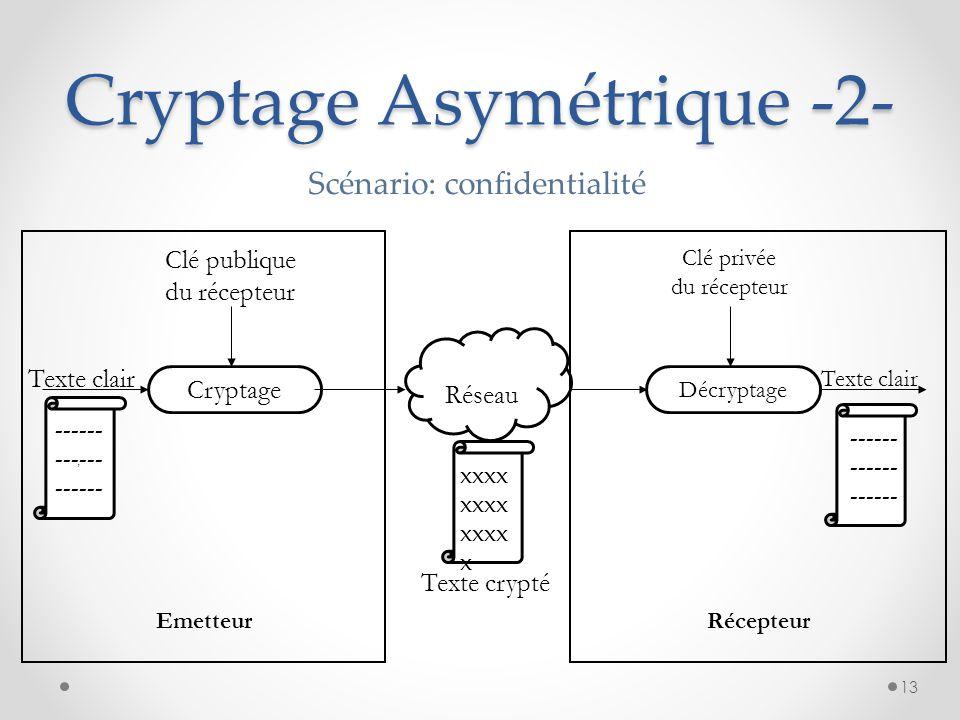 Cryptage Asymétrique -2- Cryptage Réseau Décryptage, Texte clair Clé publique du récepteur Clé privée du récepteur Emetteur Texte clair Texte crypté S