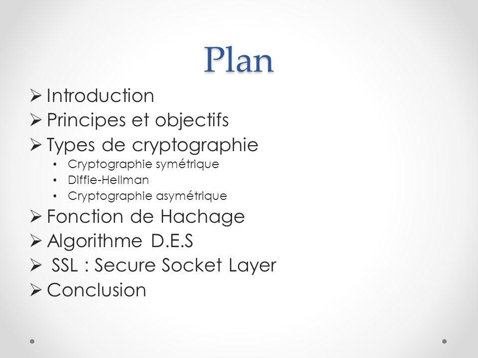 Plan Introduction Principes et objectifs Types de cryptographie Cryptographie symétrique Diffie-Hellman Cryptographie asymétrique Fonction de Hachage