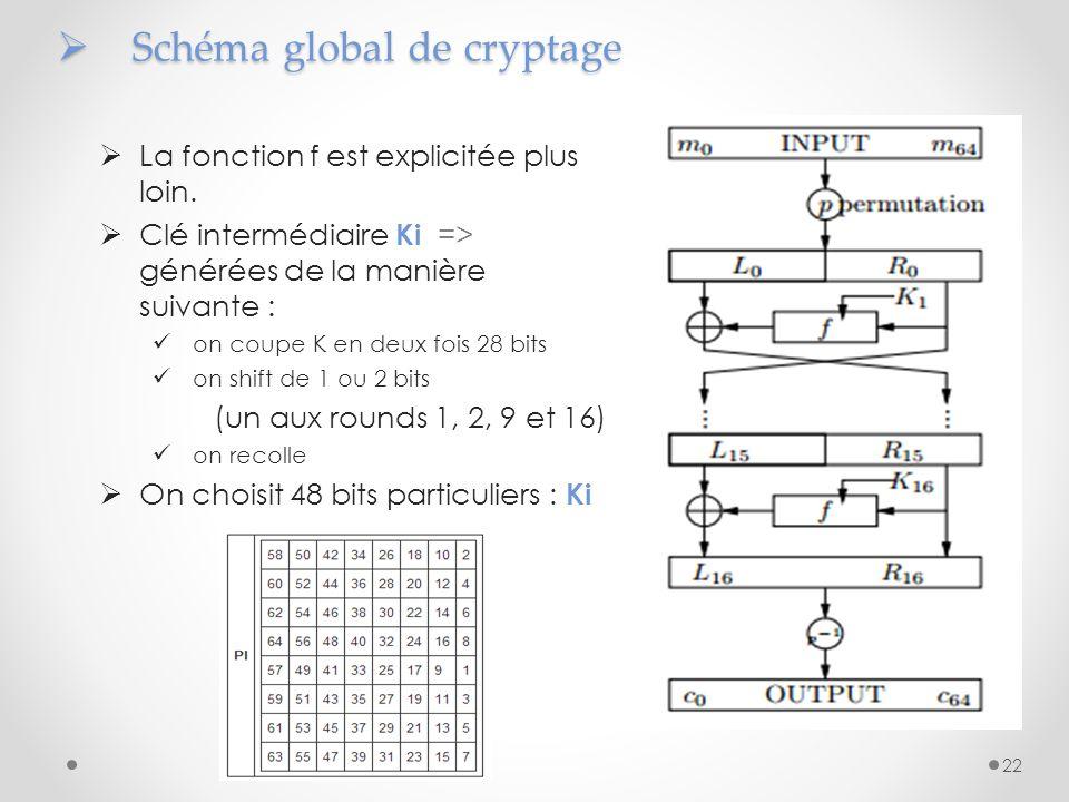 Schéma global de cryptage Schéma global de cryptage La fonction f est explicitée plus loin. Clé intermédiaire Ki => générées de la manière suivante :