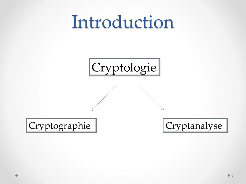 Introduction Cryptologie CryptographieCryptanalyse 3