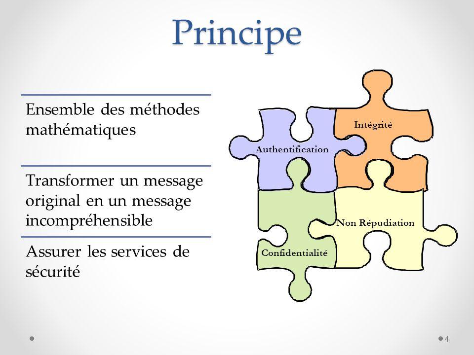 Principe Ensemble des méthodes mathématiques Transformer un message original en un message incompréhensible Assurer les services de sécurité Confident