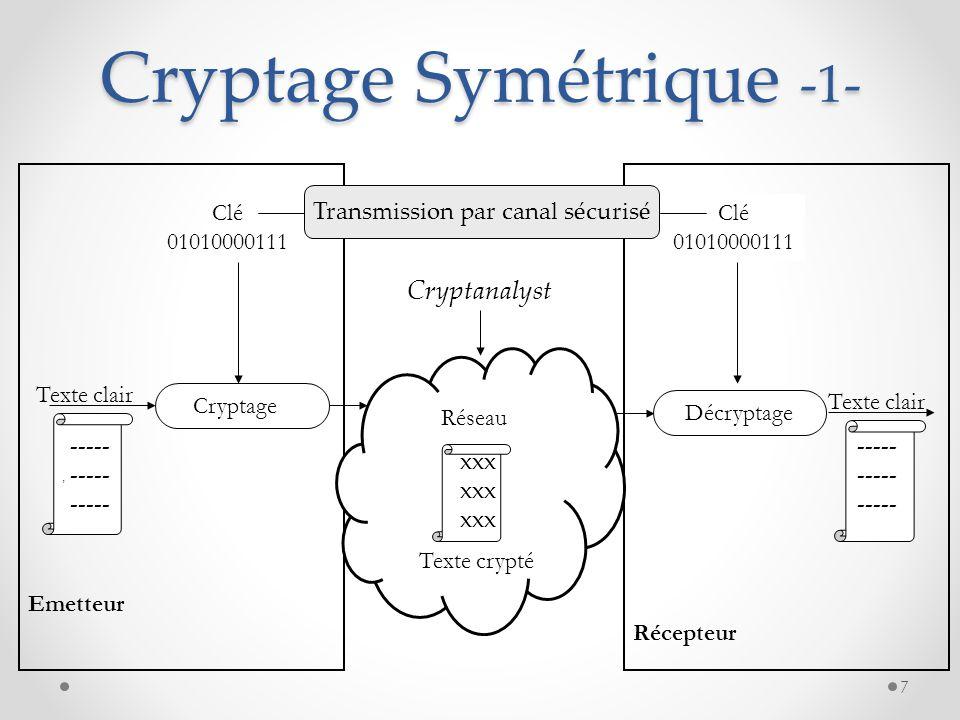 Cryptage Symétrique -1-, Texte clair Clé 01010000111 Clé 01010000111 Emetteur Récepteur Texte clair Cryptage Décryptage Texte crypté Réseau Transmissi