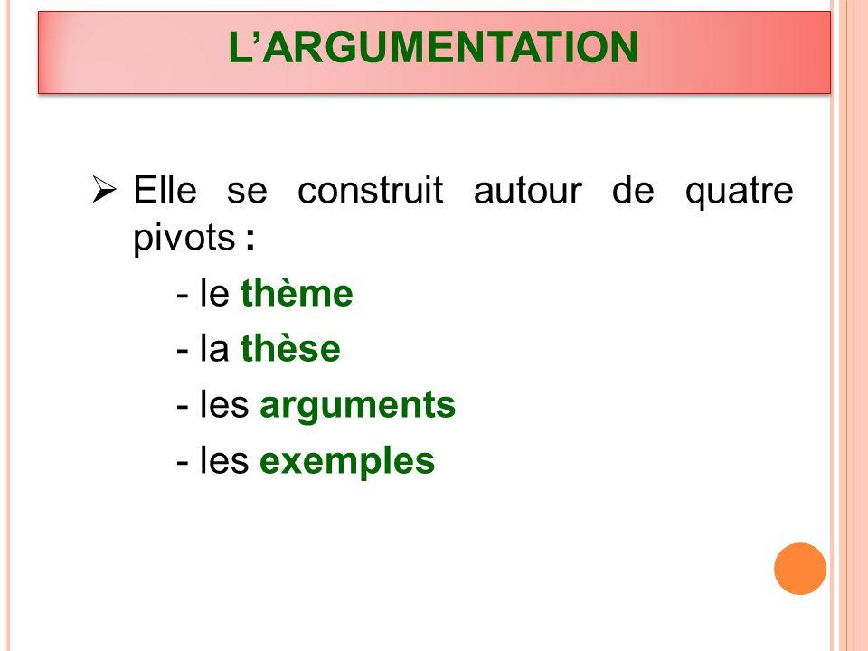 Sommaire 1 – Convaincre, persuader, délibérer et démontrer 2 – Stratégie argumentative 3 – Arguments 4 – Exemples 5 – modes de raisonnement 6 – Thèse 7 – thèses implicite et explicite 8 – les liens logiques 9 – modalisateurs et évaluatifs