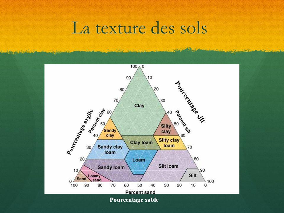 La texture des sols Pourcentage silt Pourcentage argile Pourcentage sable
