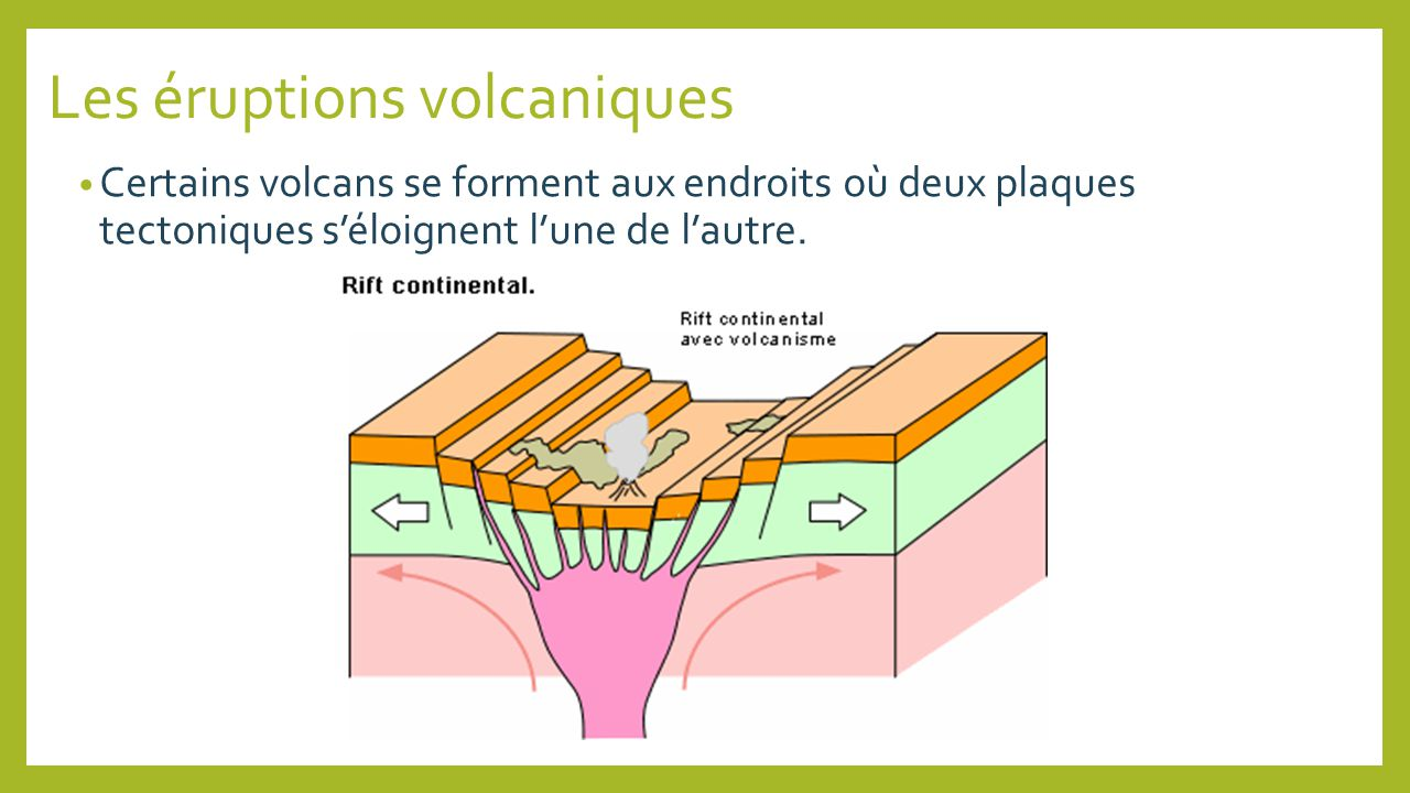 Les éruptions volcaniques Certains volcans se forment aux endroits où deux plaques tectoniques séloignent lune de lautre.